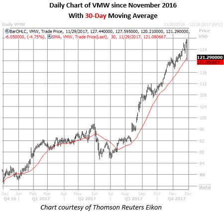 vmw stock daily chart nov 29
