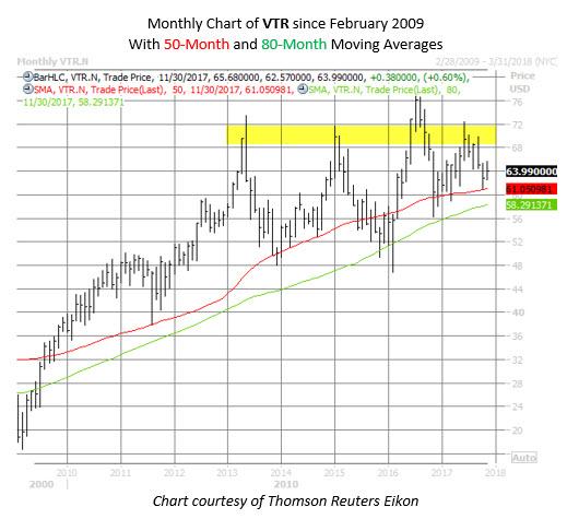 VTR stock chart