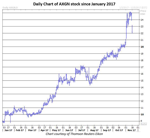 axgn stock