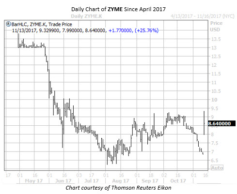Daily Chart of ZYME since April 2017