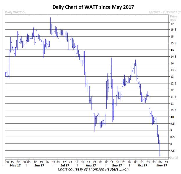watt stock