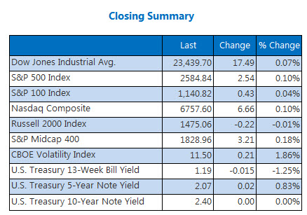 Closing Index Summary Nov 13