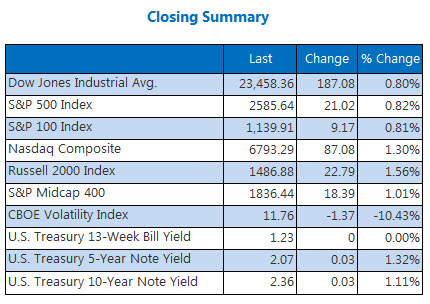 Closing Index Summary Nov 16
