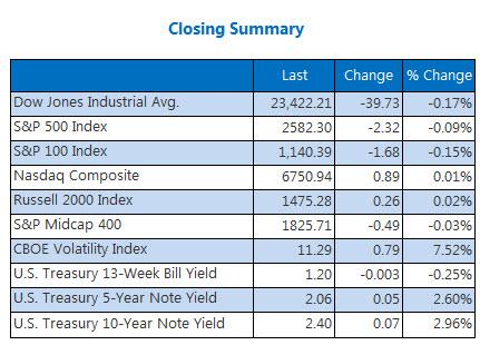 Closing Indexes Summary Nov 10