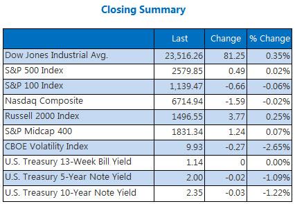Closing Indexes Summary Nov 2