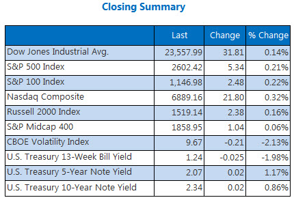 Closing Indexes Summary Nov 24