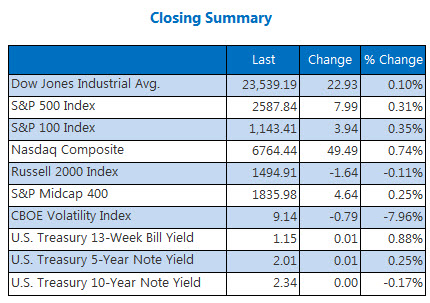Closing Indexes Summary Nov 3