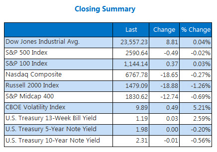 closing indexes summary nov 7