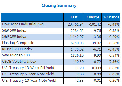 Closing Indexes Summary Nov 9