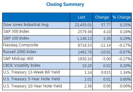 Closing Indexes Summary November 1