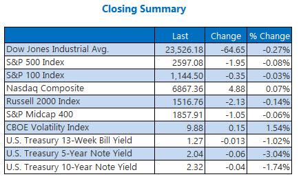 closing indexes summary november 22