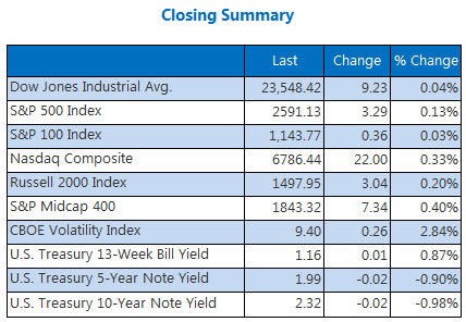Closing Indexes Summary