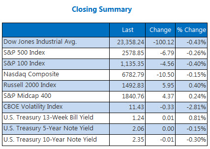 Closing Summary Index Nov 17