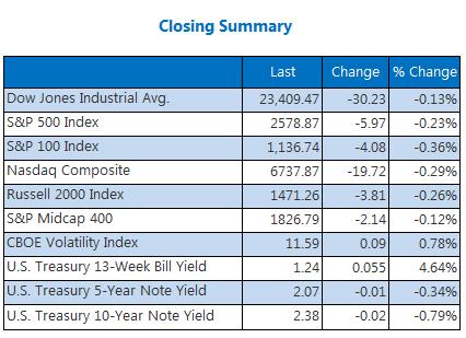Closing Summary Indexes Nov 14