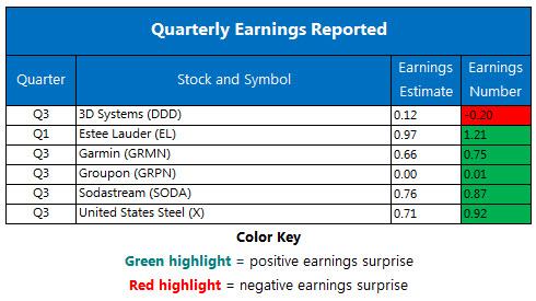Corporate Earnings Chart Nov 1