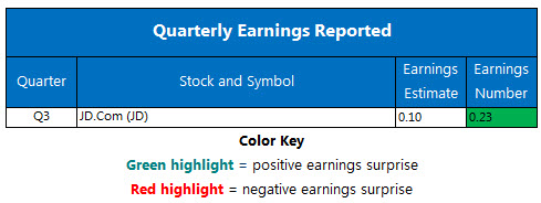 Corporate Earnings Chart Nov 13
