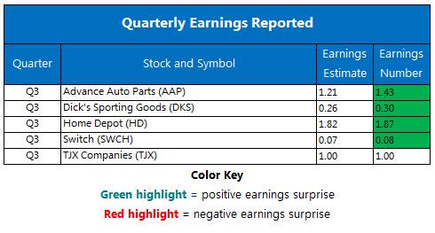 Corporate Earnings Chart Nov 14