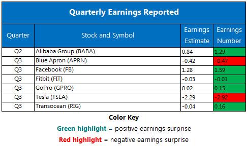 Corporate Earnings Chart Nov 2