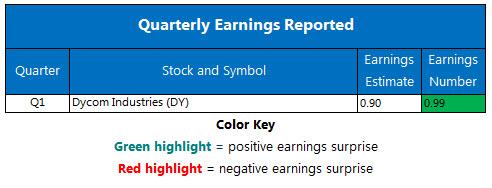 Corporate Earnings Chart Nov 20