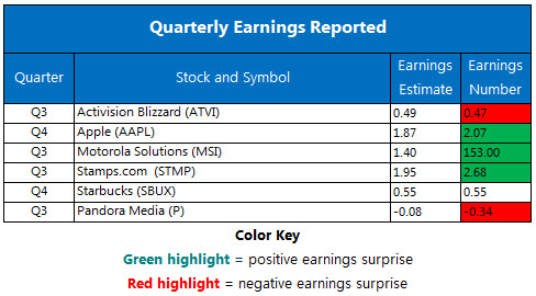 Corporate Earnings Chart Nov 3