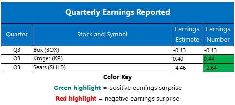 Corporate Earnings Chart Nov 30