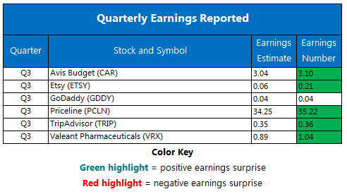 Corporate Earnings Chart Nov 7