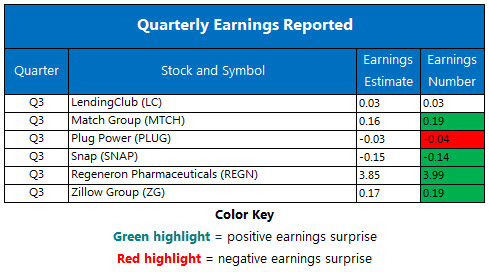 Corporate Earnings Chart Nov 8