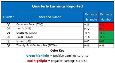 Corporate Earnings Chart Nov 9