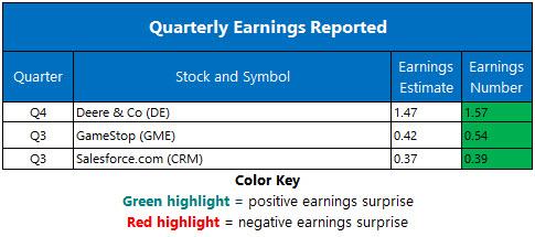 corporate earnings november 22_
