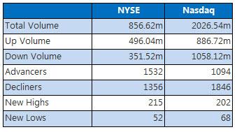 NYSE & Nasdaq November 1