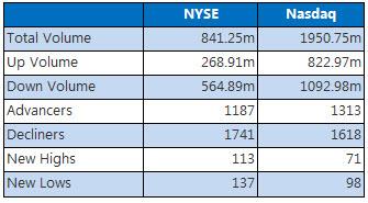 NYSE and Nasdaq Nov 14