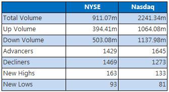 NYSE and Nasdaq Nov 2