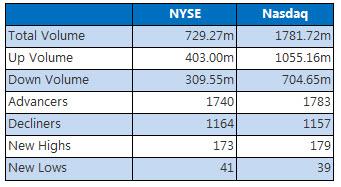 NYSE and Nasdaq Nov 20