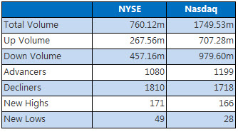 NYSE and Nasdaq Nov 27
