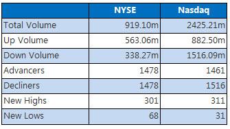 NYSE and Nasdaq Nov 29