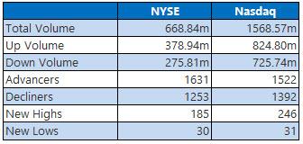 nyse and nasdaq stats november 22