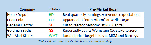 Stocks on the move ahead of the bell today