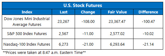 premarket stock futures nov 15