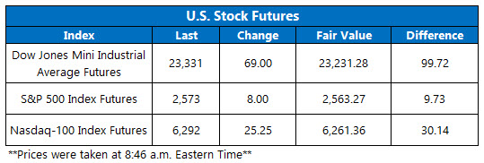 premarket stock futures nov 16