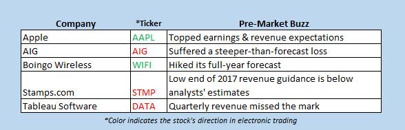 premarket stock movers nov 3 2017