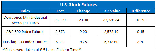 stock futures chart nov 20