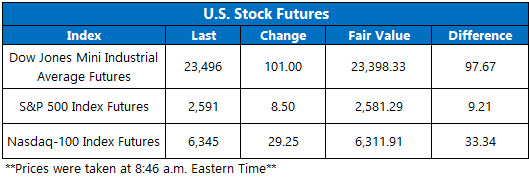 stock futures chart nov 21