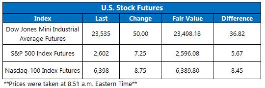 Stock futures chart nov 24