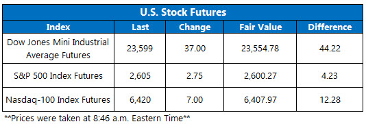 Stock Futures Chart Nov 28