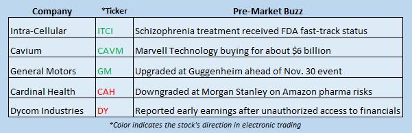 stock market news november 20