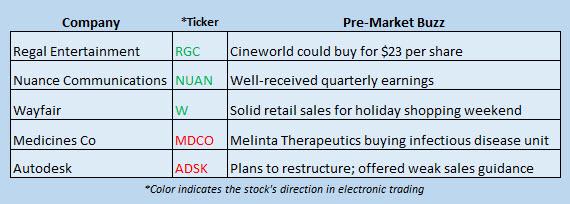 stock market news november 29