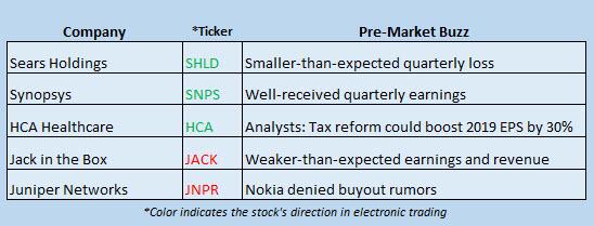 stock market news november 30