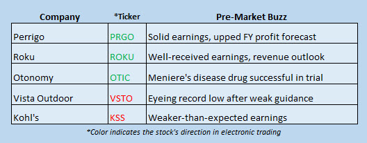 stock market news november 9