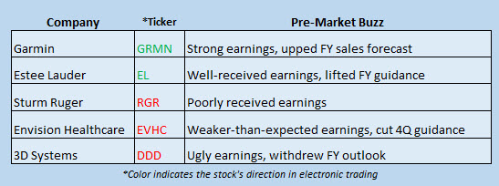 stock news november 1