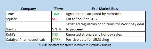 stocks in the news premarket 1127